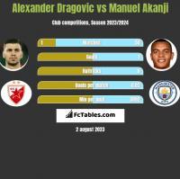 Alexander Dragovic vs Manuel Akanji h2h player stats