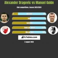 Alexander Dragovic vs Manuel Gulde h2h player stats
