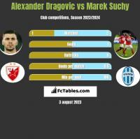 Alexander Dragović vs Marek Suchy h2h player stats