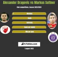 Alexander Dragovic vs Markus Suttner h2h player stats