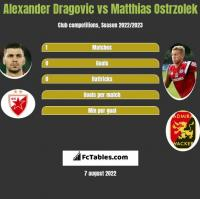 Alexander Dragovic vs Matthias Ostrzolek h2h player stats