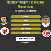 Alexander Dragovic vs Matthias Zimmermann h2h player stats