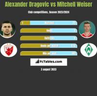 Alexander Dragović vs Mitchell Weiser h2h player stats