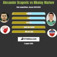 Alexander Dragović vs Nikołaj Markow h2h player stats
