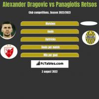 Alexander Dragovic vs Panagiotis Retsos h2h player stats