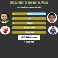 Alexander Dragović vs Pepe h2h player stats