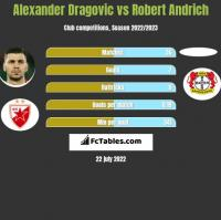 Alexander Dragovic vs Robert Andrich h2h player stats