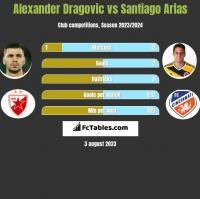 Alexander Dragovic vs Santiago Arias h2h player stats