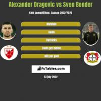 Alexander Dragović vs Sven Bender h2h player stats
