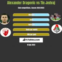 Alexander Dragović vs Tin Jedvaj h2h player stats