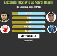 Alexander Dragovic vs Achraf Hakimi h2h player stats