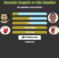 Alexander Dragović vs Felix Uduokhai h2h player stats