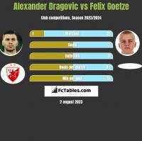 Alexander Dragović vs Felix Goetze h2h player stats