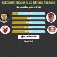 Alexander Dragovic vs Edmond Tapsoba h2h player stats