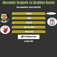 Alexander Dragović vs Ibrahima Konate h2h player stats