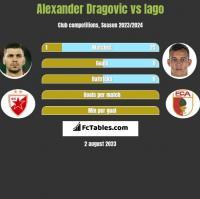 Alexander Dragović vs Iago h2h player stats