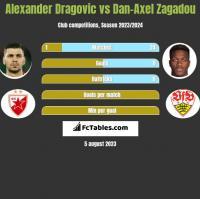 Alexander Dragovic vs Dan-Axel Zagadou h2h player stats