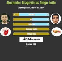 Alexander Dragovic vs Diogo Leite h2h player stats