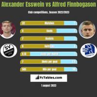 Alexander Esswein vs Alfred Finnbogason h2h player stats