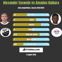 Alexander Esswein vs Amadou Haidara h2h player stats