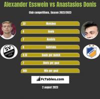 Alexander Esswein vs Anastasios Donis h2h player stats