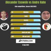 Alexander Esswein vs Andre Hahn h2h player stats
