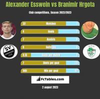 Alexander Esswein vs Branimir Hrgota h2h player stats