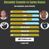 Alexander Esswein vs Carlos Gruezo h2h player stats