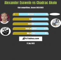 Alexander Esswein vs Chadrac Akolo h2h player stats