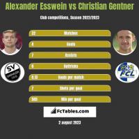Alexander Esswein vs Christian Gentner h2h player stats