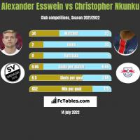 Alexander Esswein vs Christopher Nkunku h2h player stats