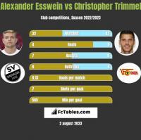 Alexander Esswein vs Christopher Trimmel h2h player stats