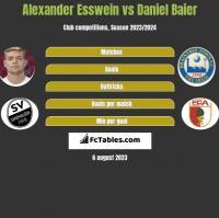 Alexander Esswein vs Daniel Baier h2h player stats