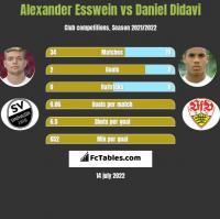 Alexander Esswein vs Daniel Didavi h2h player stats