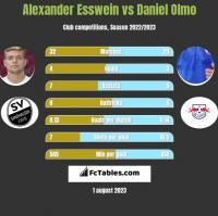 Alexander Esswein vs Daniel Olmo h2h player stats