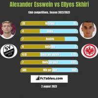 Alexander Esswein vs Ellyes Skhiri h2h player stats