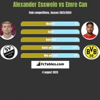 Alexander Esswein vs Emre Can h2h player stats