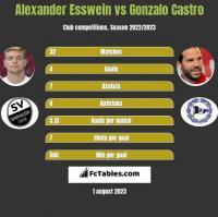 Alexander Esswein vs Gonzalo Castro h2h player stats