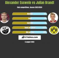 Alexander Esswein vs Julian Brandt h2h player stats