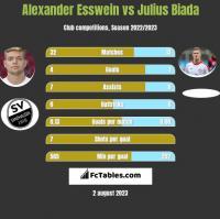 Alexander Esswein vs Julius Biada h2h player stats