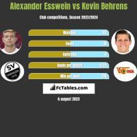 Alexander Esswein vs Kevin Behrens h2h player stats