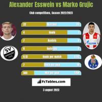 Alexander Esswein vs Marko Grujic h2h player stats