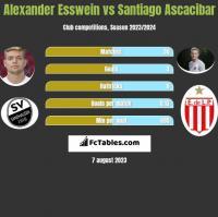 Alexander Esswein vs Santiago Ascacibar h2h player stats
