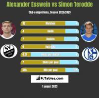 Alexander Esswein vs Simon Terodde h2h player stats
