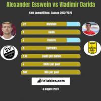 Alexander Esswein vs Vladimir Darida h2h player stats