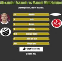 Alexander Esswein vs Manuel Wintzheimer h2h player stats