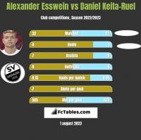 Alexander Esswein vs Daniel Keita-Ruel h2h player stats