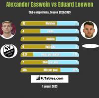 Alexander Esswein vs Eduard Loewen h2h player stats
