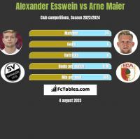 Alexander Esswein vs Arne Maier h2h player stats