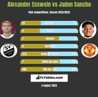 Alexander Esswein vs Jadon Sancho h2h player stats